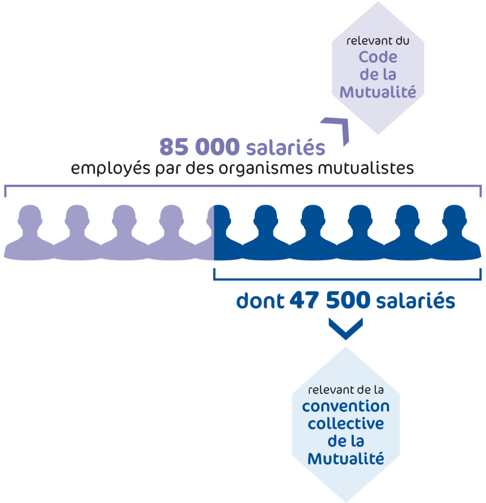 repartition-employeurs-mutualite