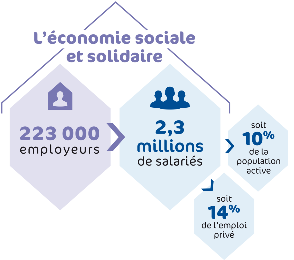 economie-solidaire-sociale