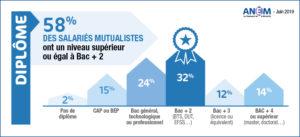 58%-des-salaries-dans-les-mutuelles-ont-un-niveau-d-etudes-superieur-ou-egal-a-bac-plus-deux
