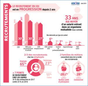 le-recrutement-en-CDI-en-hausse-depuis-2-ans-dans-les-mutuelles