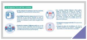 COVID-19 : nouvelles règles pour les restaurants d'entreprise